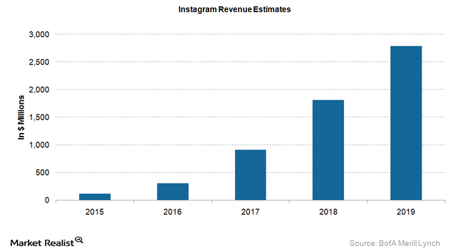Instagram-Revenue-Estimates