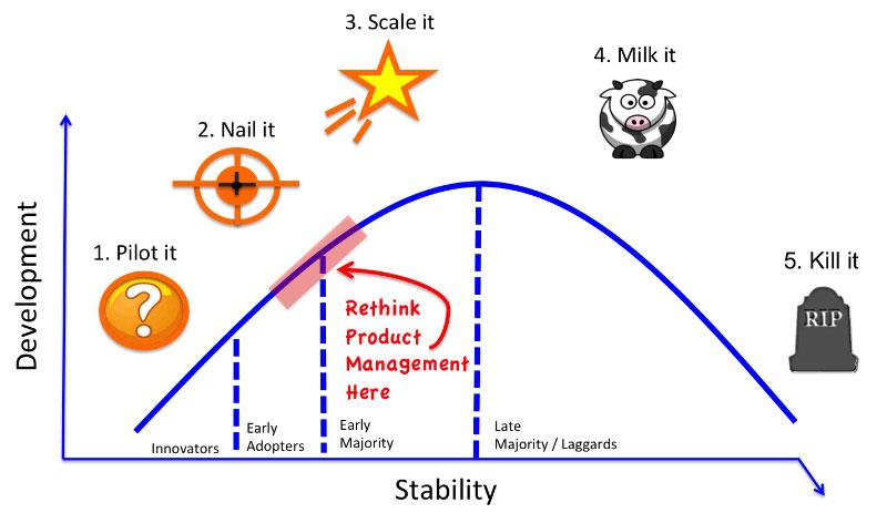 چرخه محصول در کسب و کار