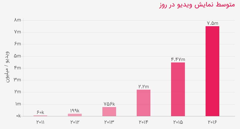 نمودار رشد نمایش ویدیو در ایران - آپارات و دیجی کالا