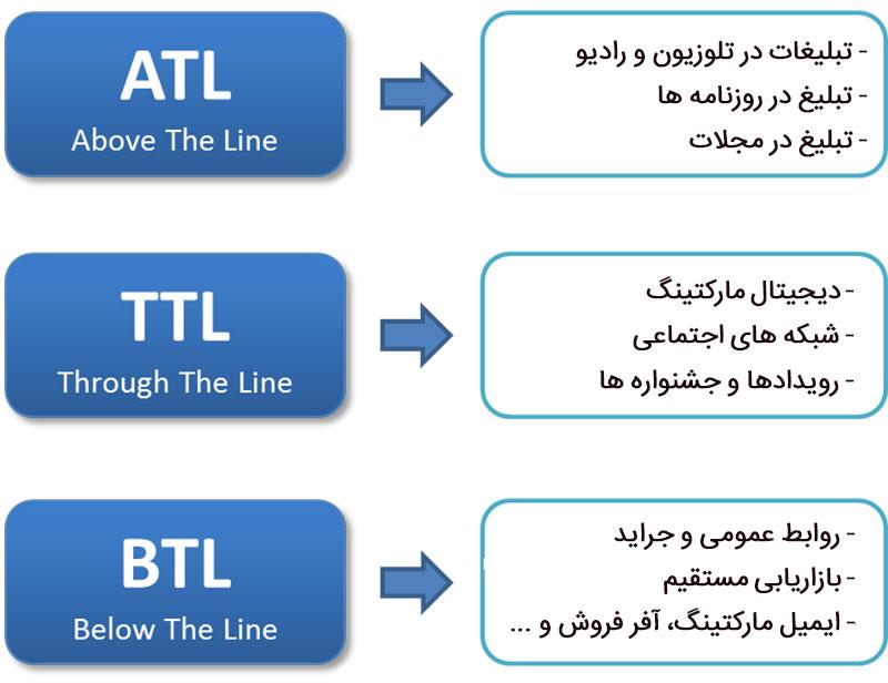 تبلیغات ATL و BTL