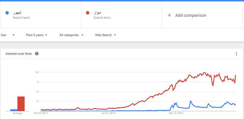 sheypoor-vs-divar-trend