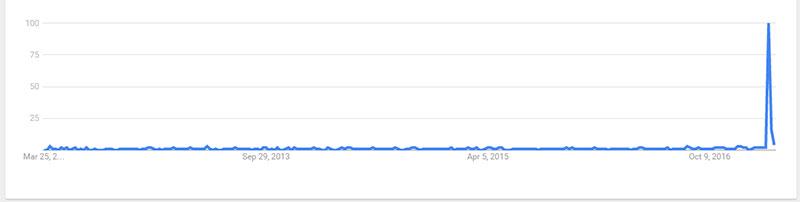 google-trend-saipa-kueek