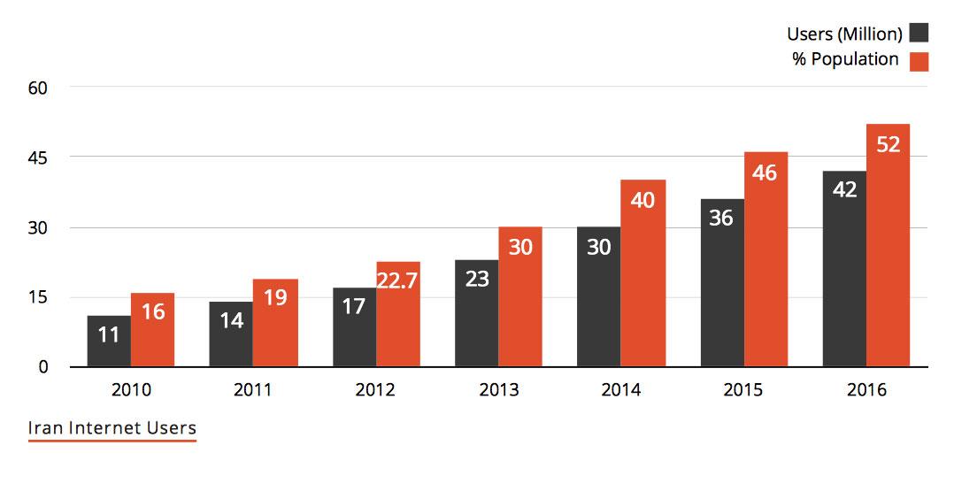 تعداد کاربران اینترنت ایران - کلیک یاب