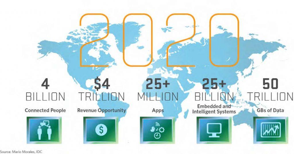 اینترنت اشیا در سال 2020